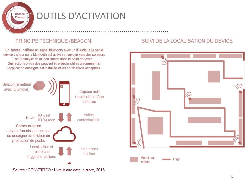 OUTILS D'ACTIVATION Source : CONVERTEO : Livre ...