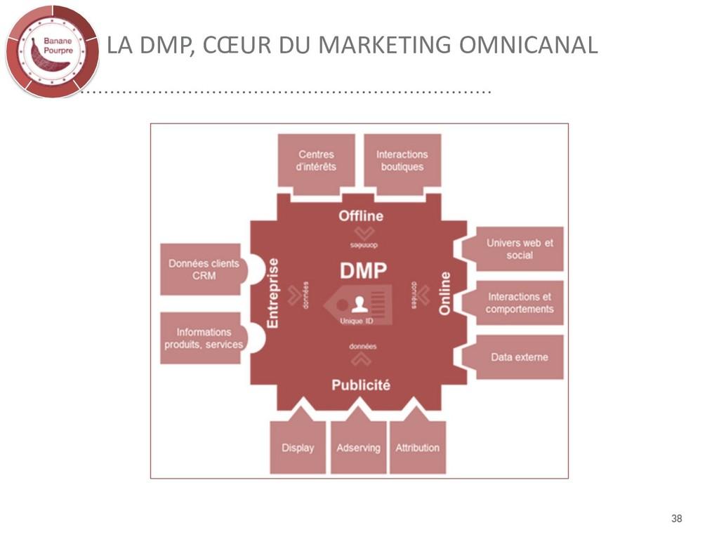 LA DMP, CŒUR DU MARKETING OMNICANAL 38