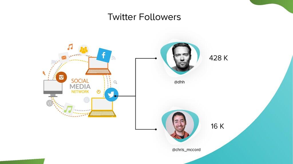Twitter Followers 428 K 16 K @dhh @chris_mccord