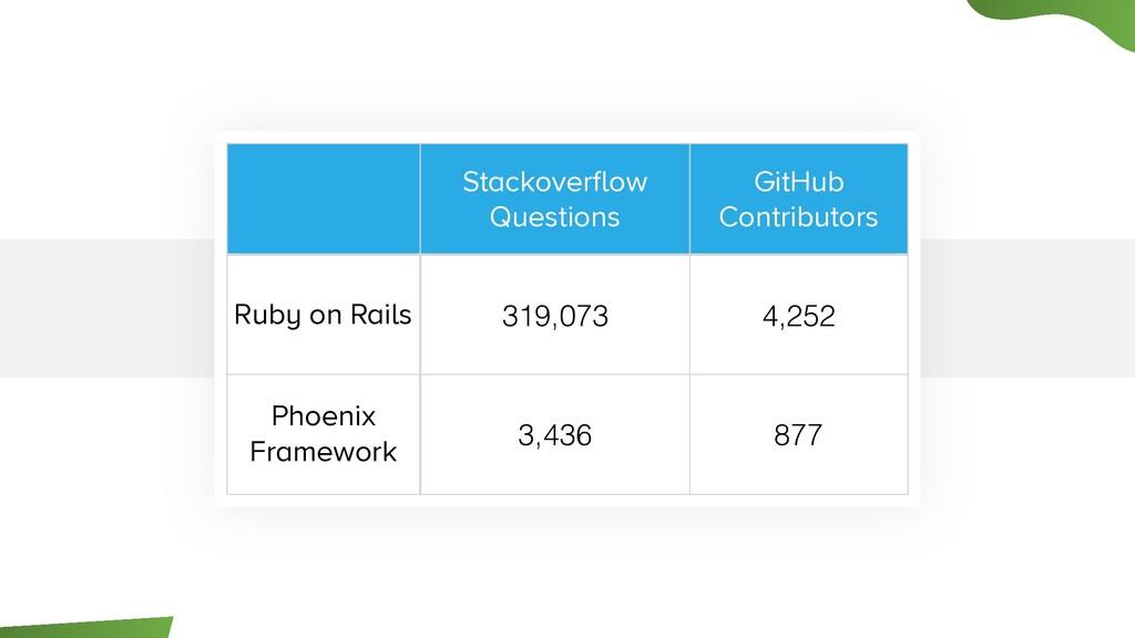 Stackoverflow Questions GitHub Contributors Rub...