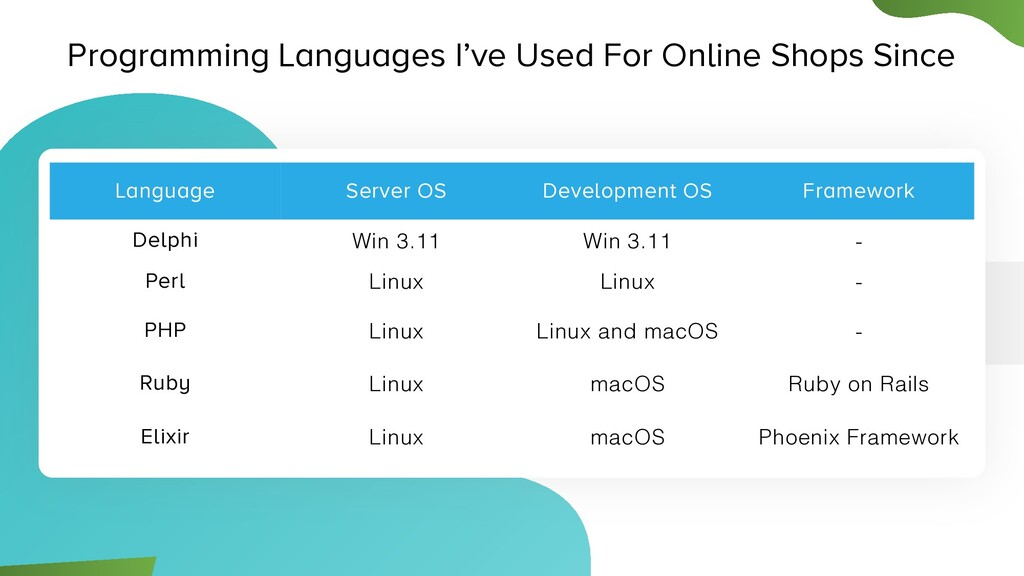 Programming Languages I've Used For Online Shop...