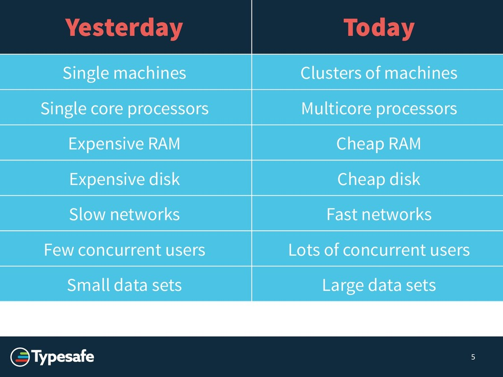 5 Yesterday Today Single machines Clusters of m...
