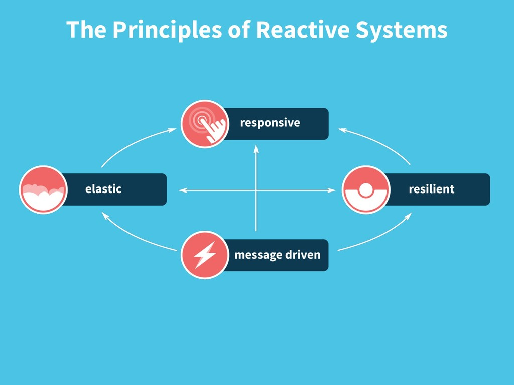 The Principles of Reactive Systems