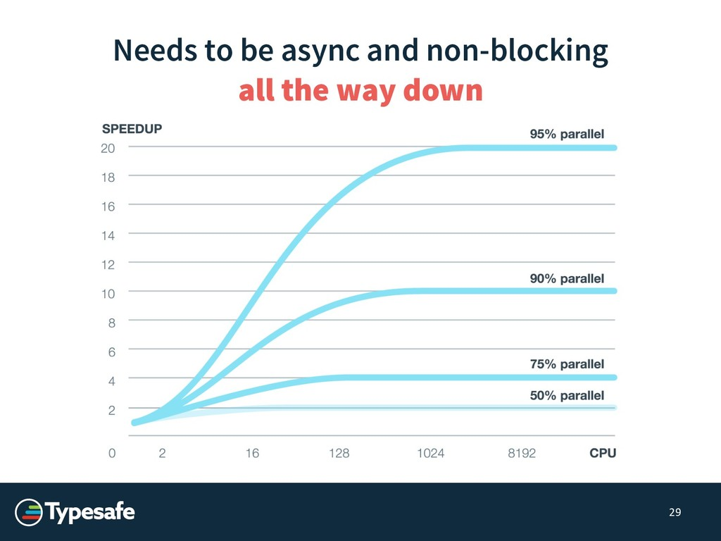 29 Needs to be async and non-blocking all the w...