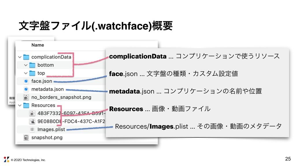 © ZOZO Technologies, Inc. 25 จ൫ϑΝΠϧ(.watchface...