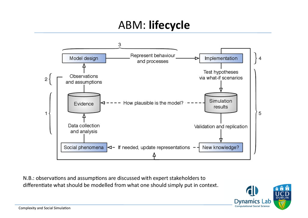 ABM: lifecycle  Complexity and Soci...
