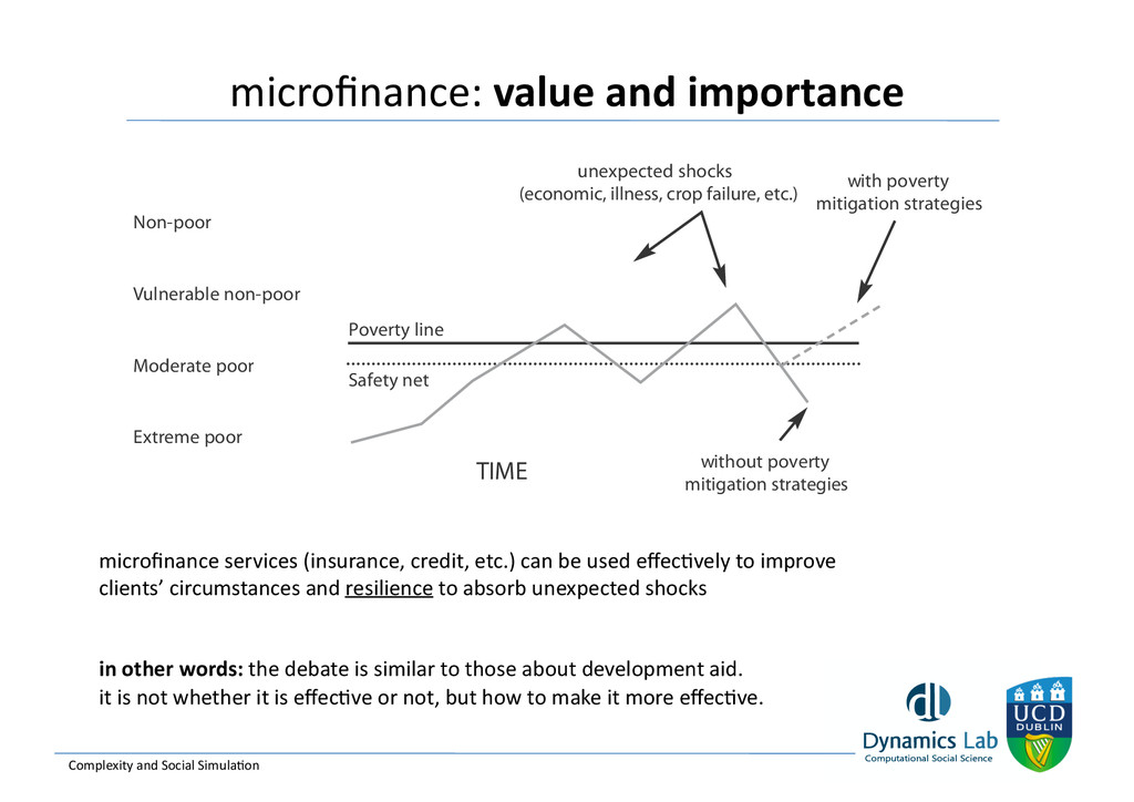 microfinance: value and importance  ...