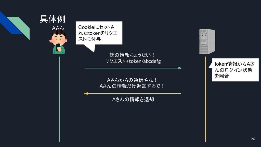具体例 Aさん 僕の情報ちょうだい! リクエスト+token/abcdefg Cookieにセ...