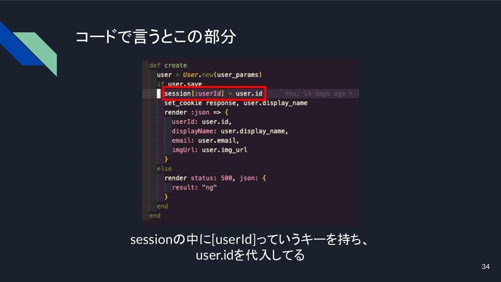 コードで言うとこの部分 sessionの中に[userId]っていうキーを持ち、 user.i...