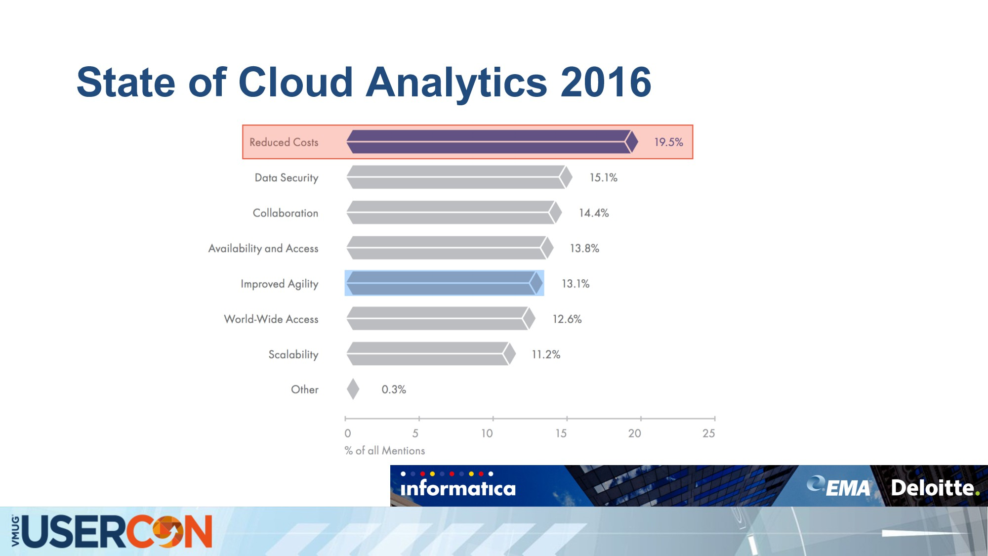 State of Cloud Analytics 2016