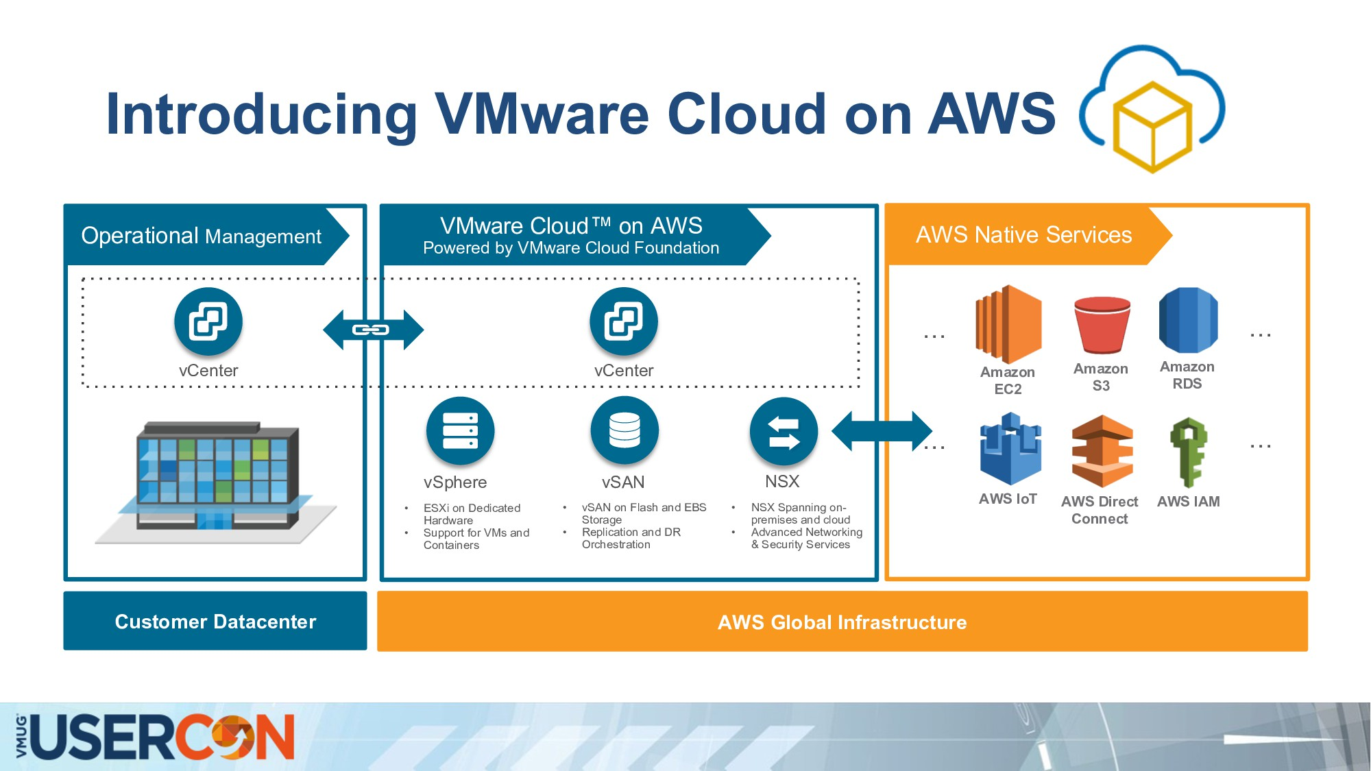 Introducing VMware Cloud on AWS AWS Global Infr...