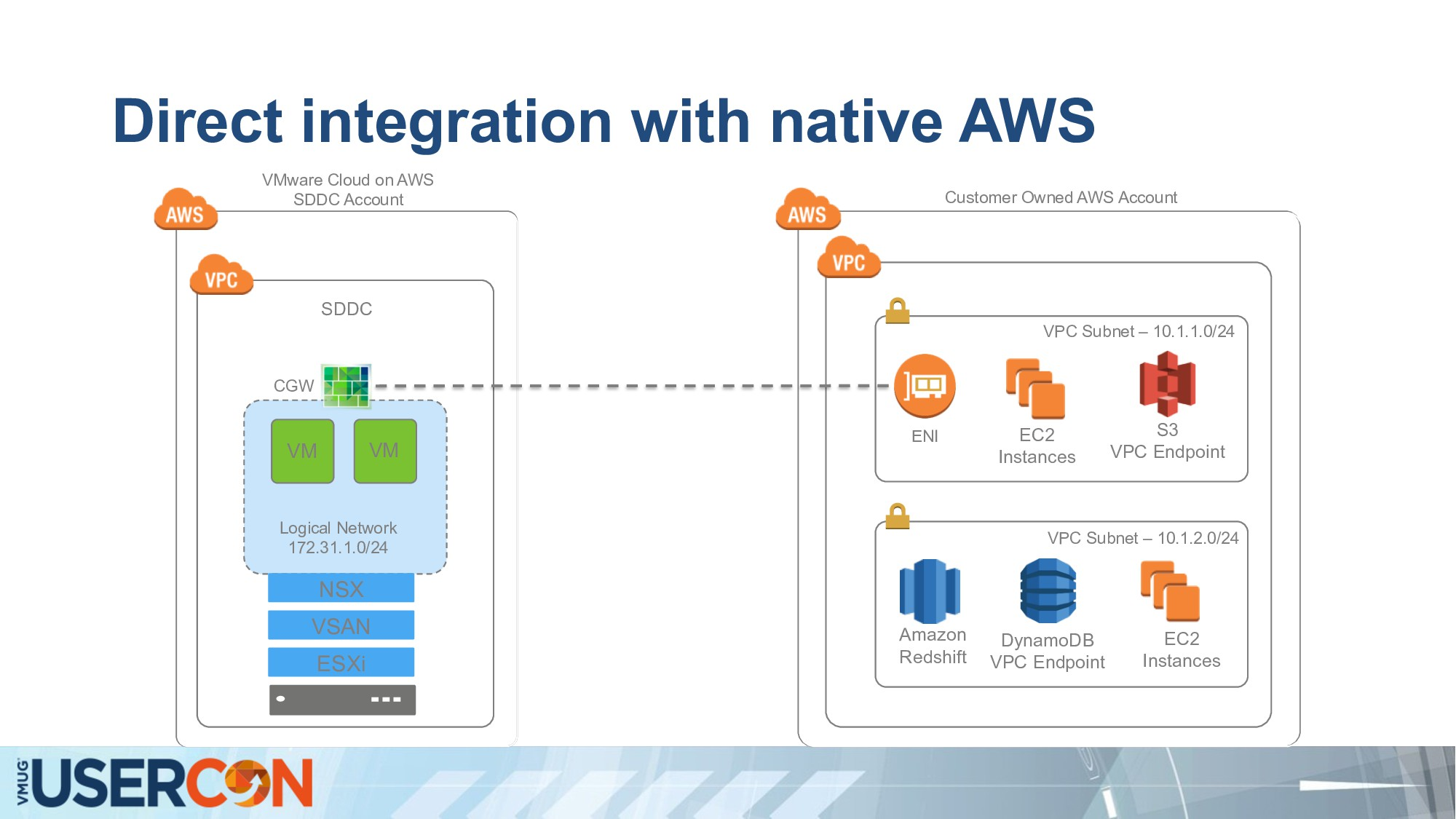 Direct integration with native AWS VM VSAN VM N...