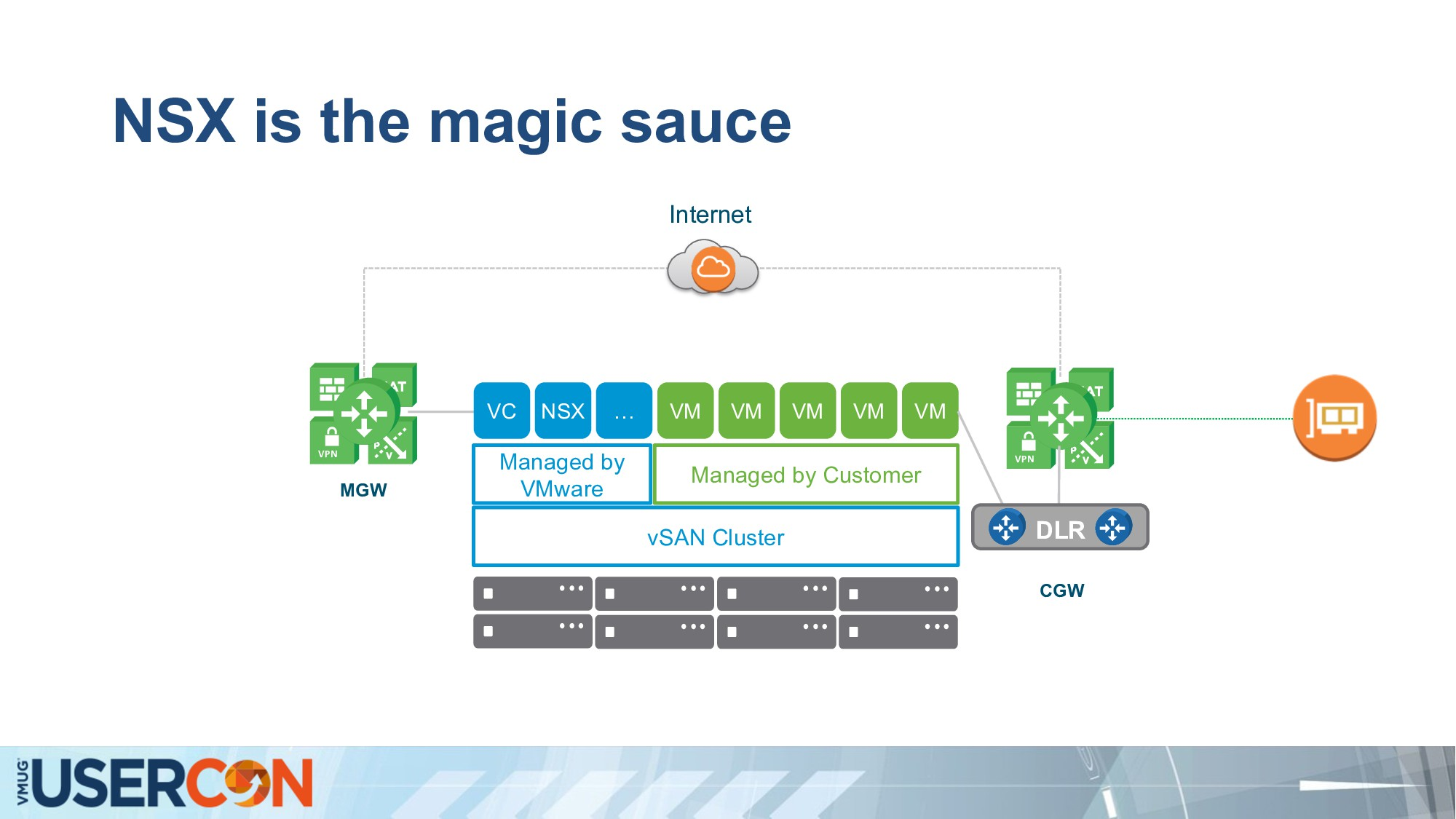 NSX is the magic sauce MGW CGW Internet vSAN Cl...