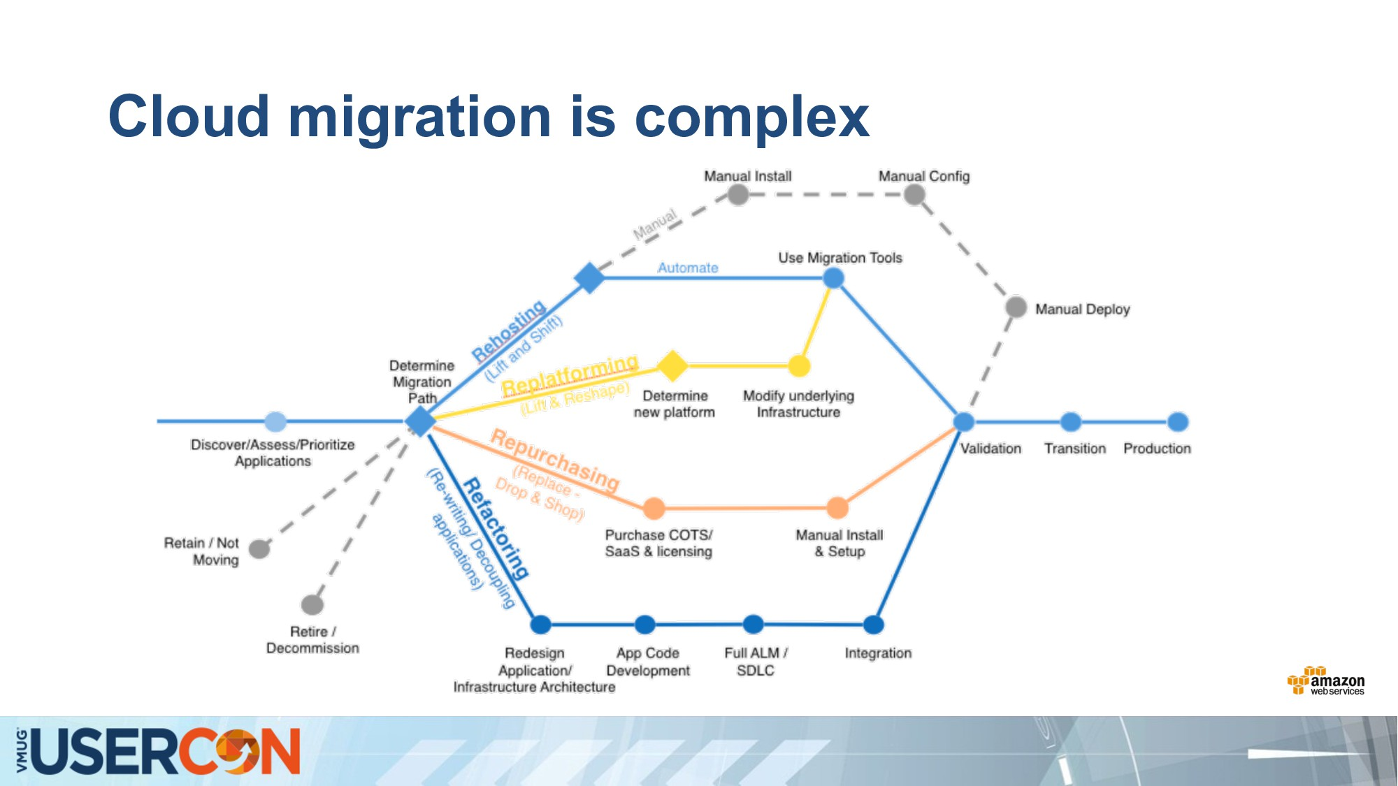 Cloud migration is complex