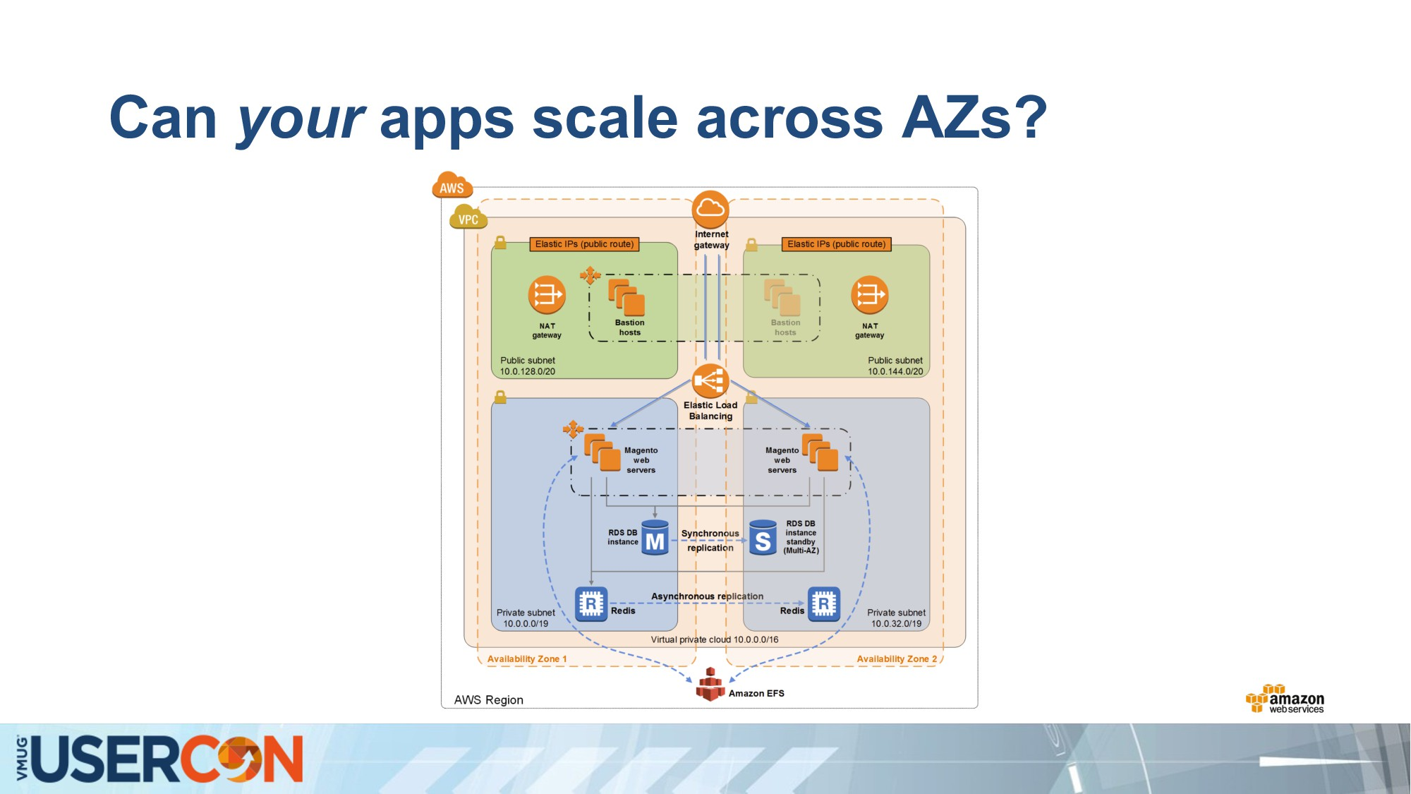 Can your apps scale across AZs?
