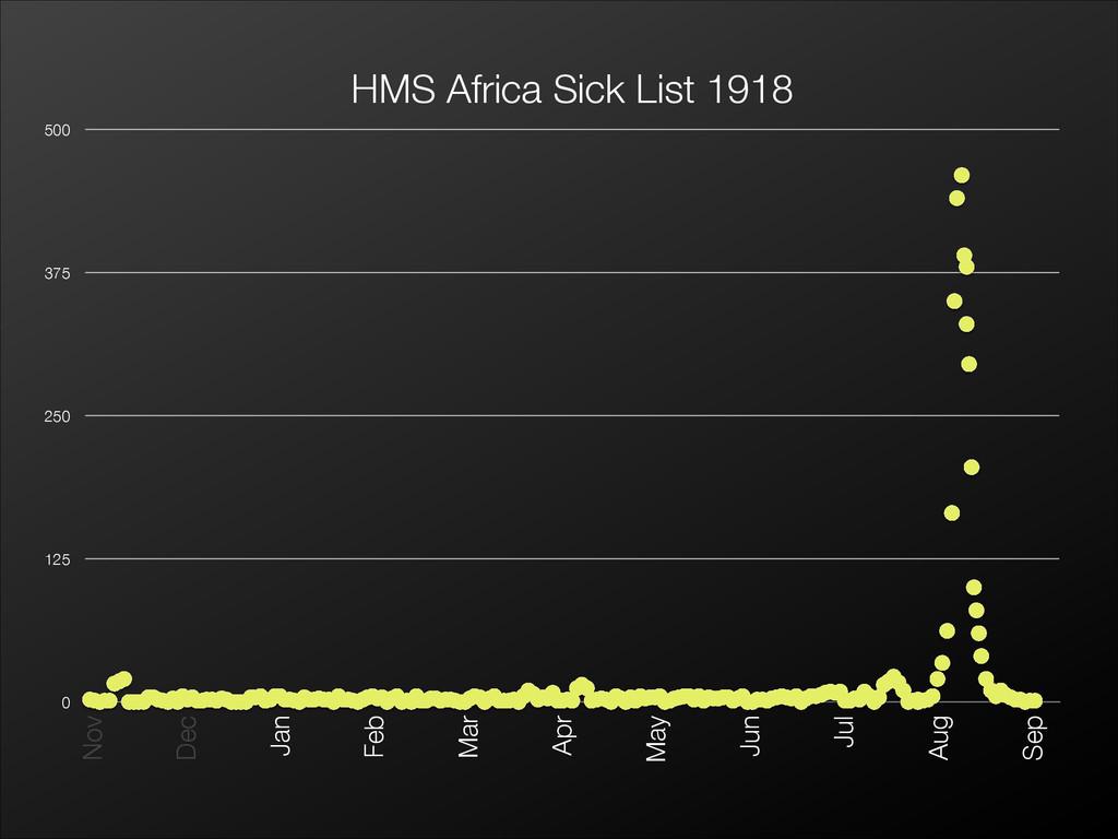 HMS Africa Sick List 1918 0 125 250 375 500 0 5...