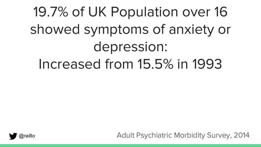 19.7% of UK Population over 16 showed symptoms ...