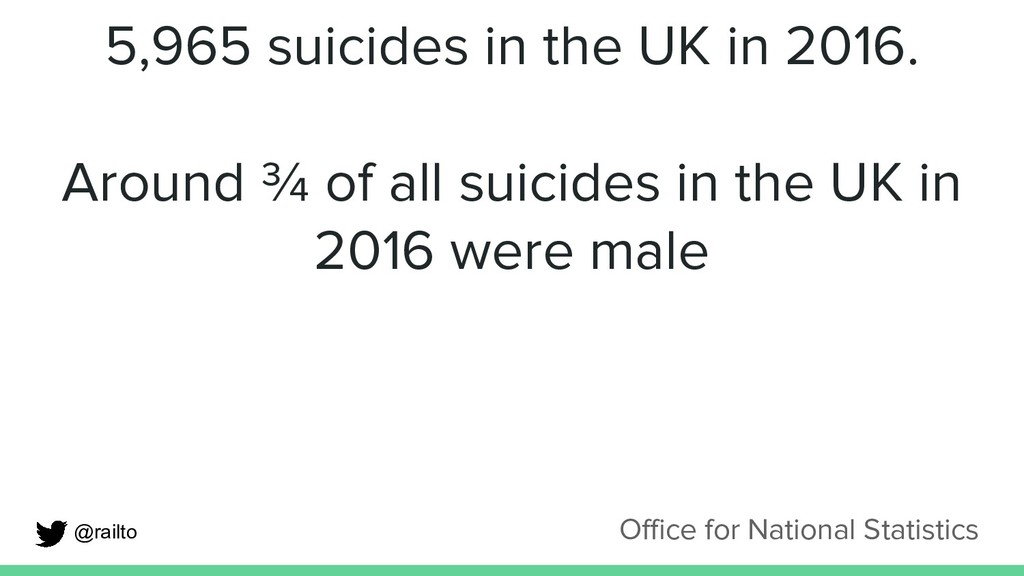 5,965 suicides in the UK in 2016. Around ¾ of a...