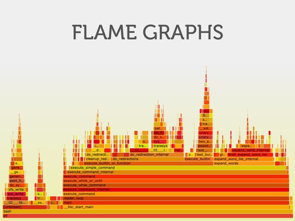 FLAME GRAPHS