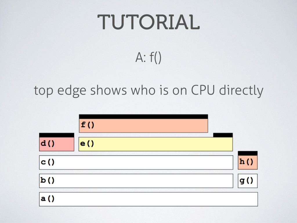 TUTORIAL A: f() top edge shows who is on CPU di...