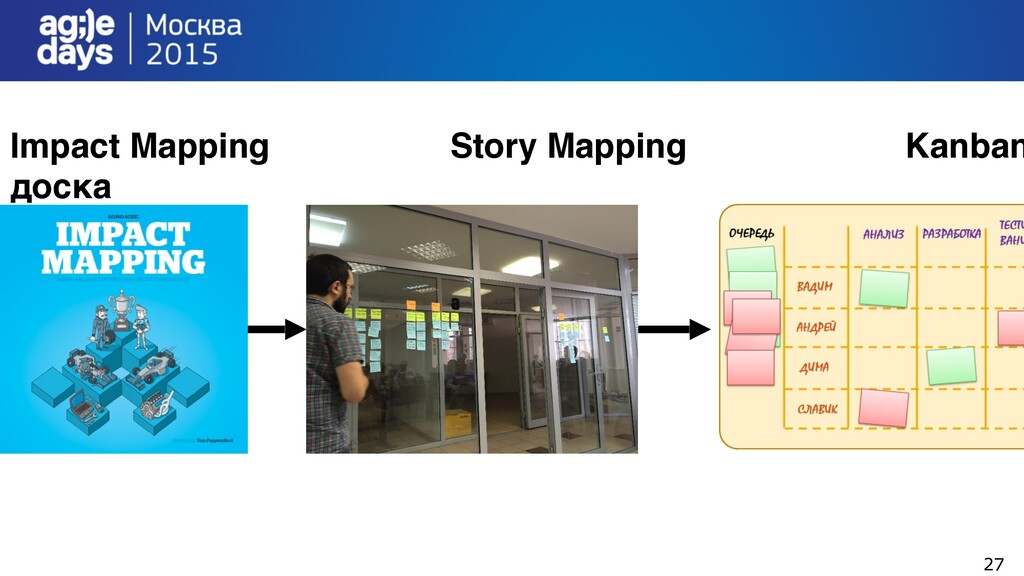 27 Impact Mapping Story Mapping Kanban доска