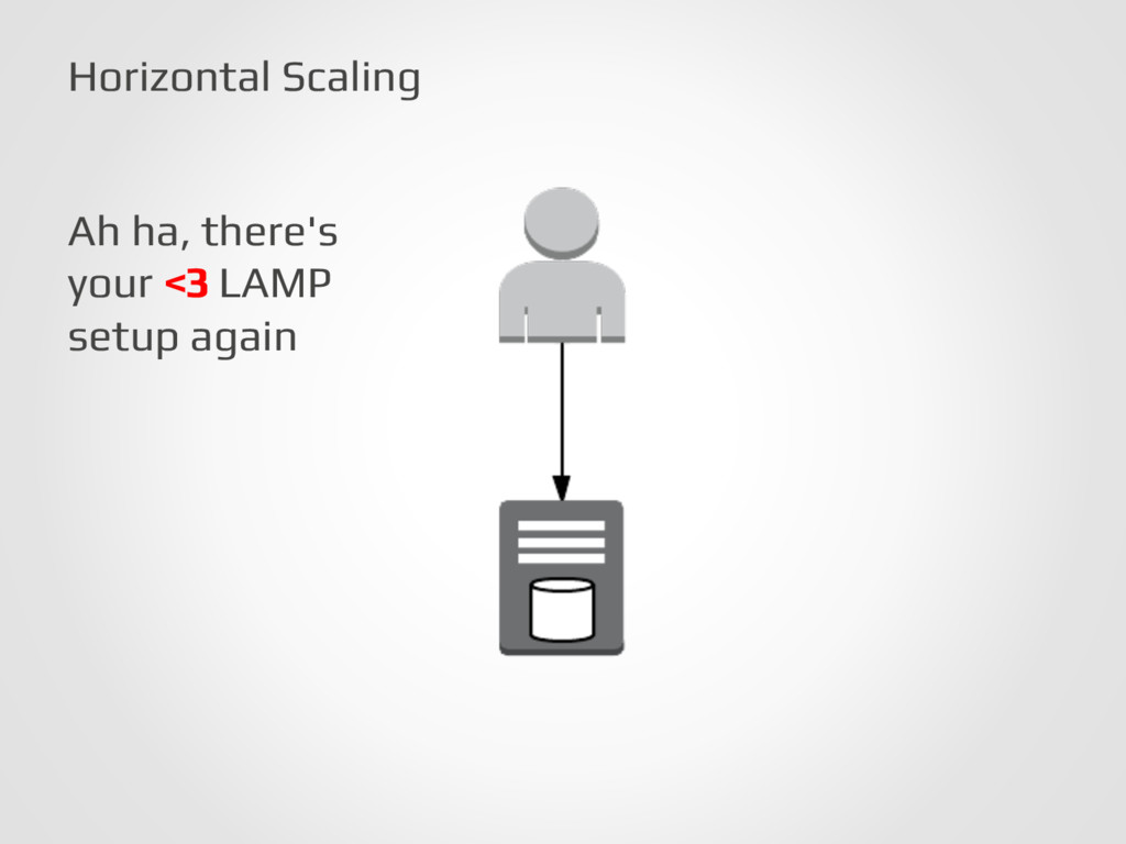Horizontal Scaling! Ah ha, there's! your <3 LAM...
