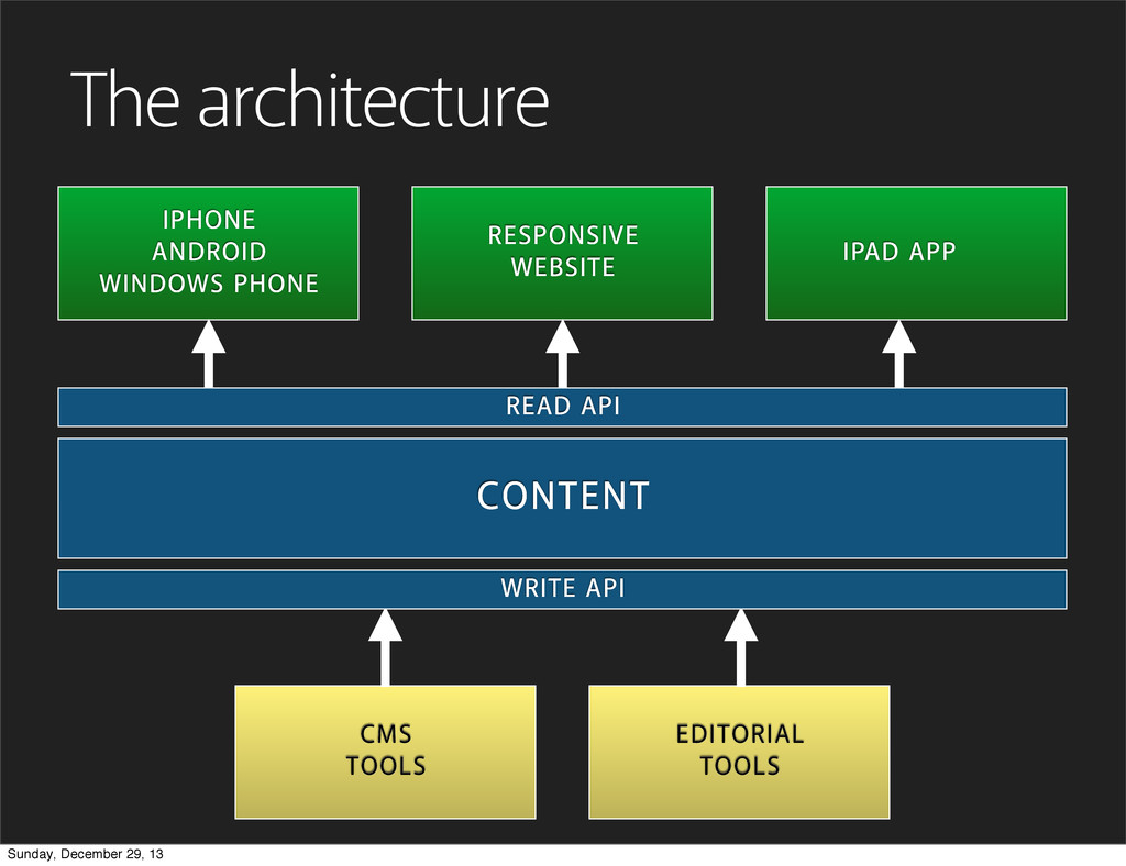 The architecture CONTENT CMS TOOLS EDITORIAL TO...