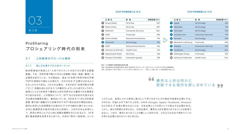 21 2020 プロシェアリング白書 3 .1 人材 確 保 の グ ロ ーバ ル 競 争 3...