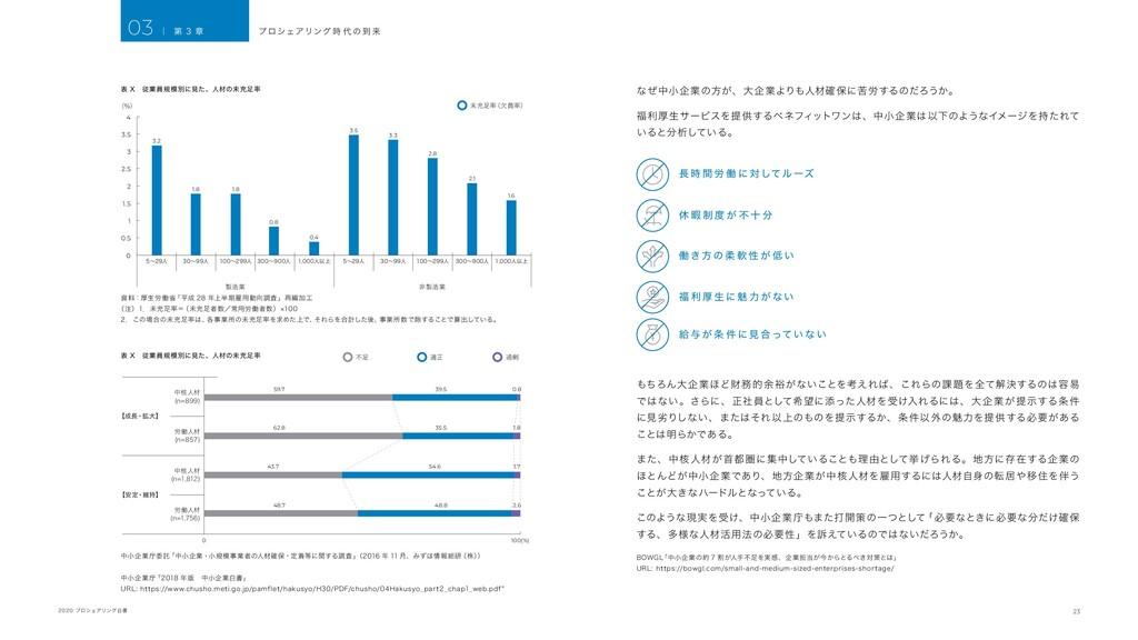 23 2020 プロシェアリング白書 不足 適正 過剰 労働人材 (n=1,756) 【安定・...