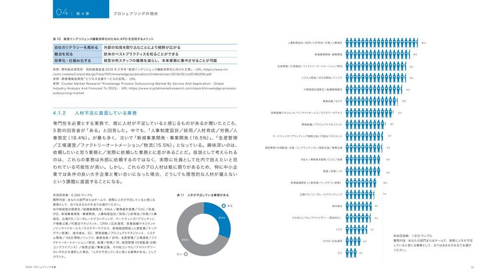 31 2020 プロシェアリング白書 04 | 第 4 章 表 10 経営インテリジェンス機能...