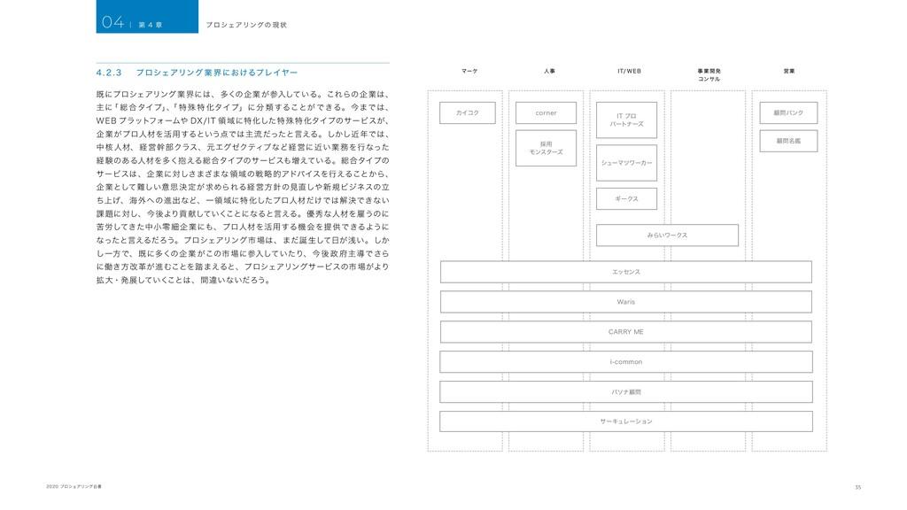 35 2020 プロシェアリング白書 4. 2 . 3 プロシェアリング 業 界におけるプレイ...