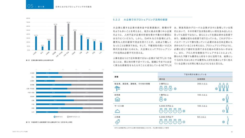39 2020 プロシェアリング白書 5. 2 . 2 大 企 業 でのプロシェアリング 活 ...