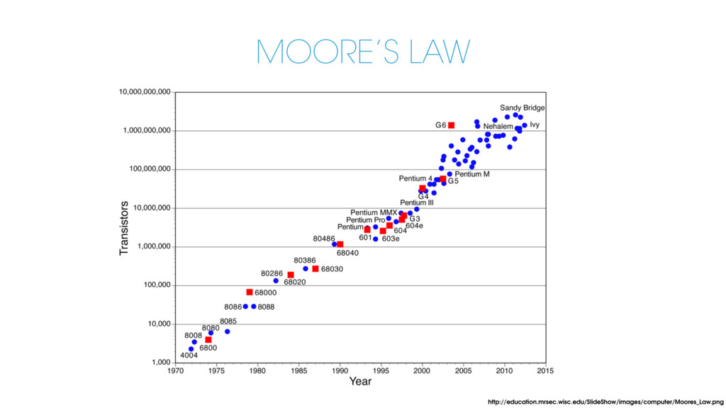 MOORE'S LAW http://education.mrsec.wisc.edu/Sli...
