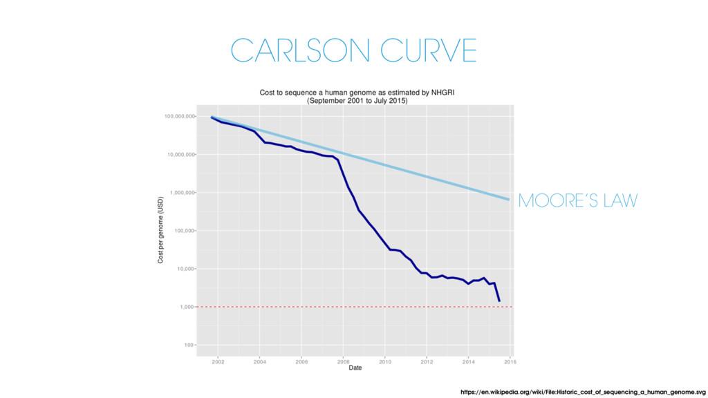 CARLSON CURVE https://en.wikipedia.org/wiki/Fil...