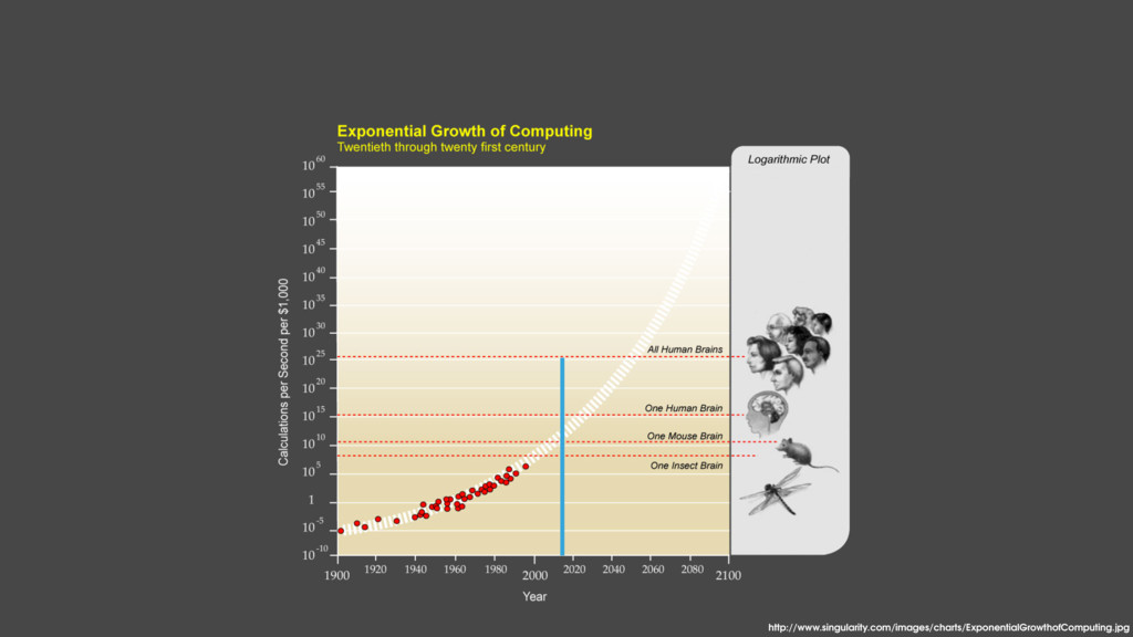 http://www.singularity.com/images/charts/Expone...