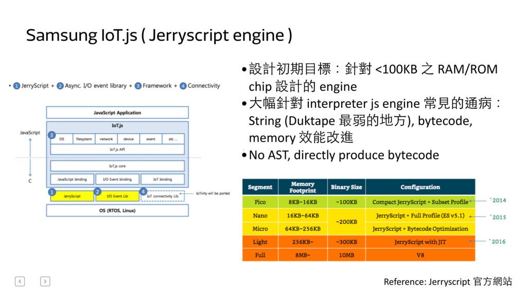 Samsung IoT.js ( Jerryscript engine ) Reference...