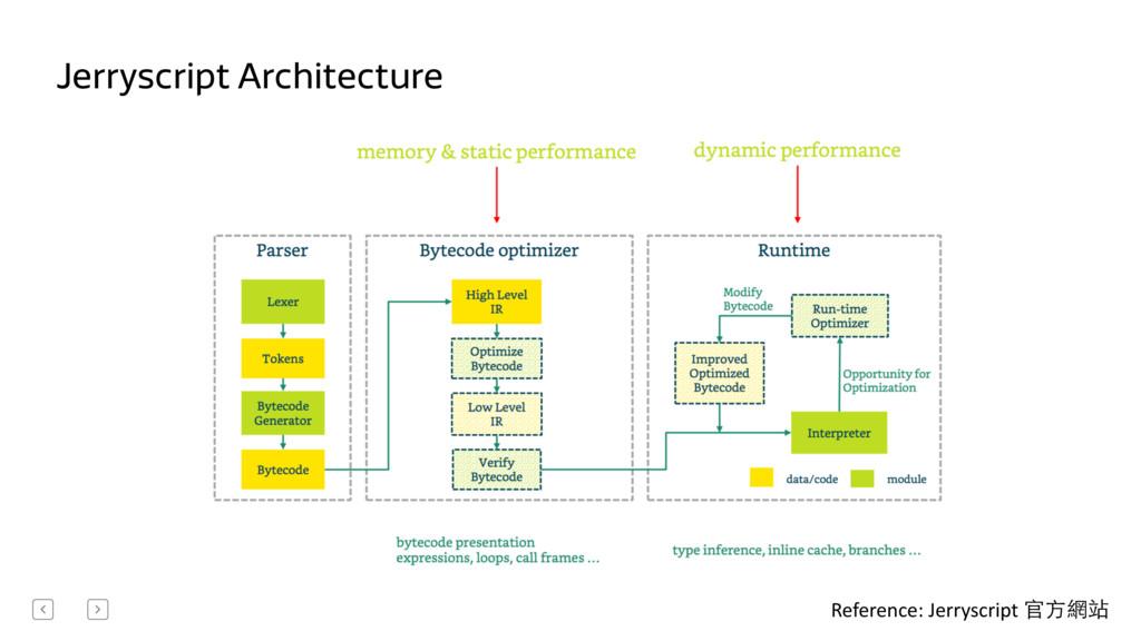 Jerryscript Architecture Reference: Jerryscr...