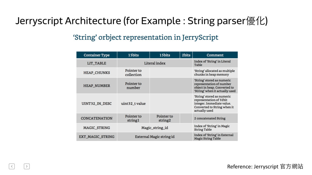 Jerryscript Architecture (for Example : String ...
