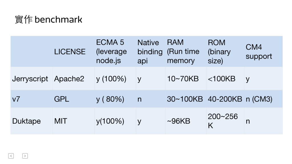 實作 benchmark LICENSE ECMA 5   (leverage node.js...