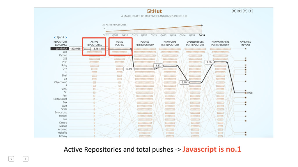 Active Repositories and total pushe...