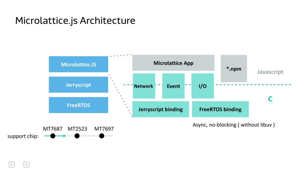 FreeRTOS Jerryscript Microlattice.JS Microlatti...
