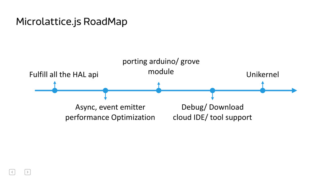 Microlattice.js RoadMap Unikernel Fulfill al...