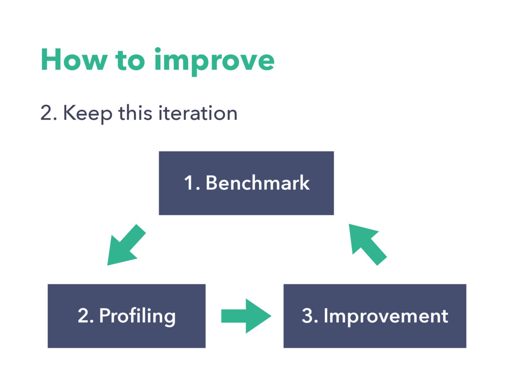 2. Profiling 1. Benchmark 3. Improvement How to ...