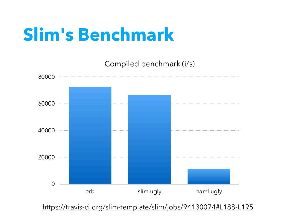 Slim's Benchmark Compiled benchmark (i/s) 0 200...