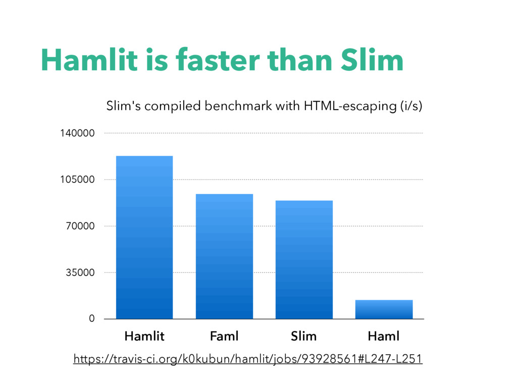 Slim's compiled benchmark with HTML-escaping (i...