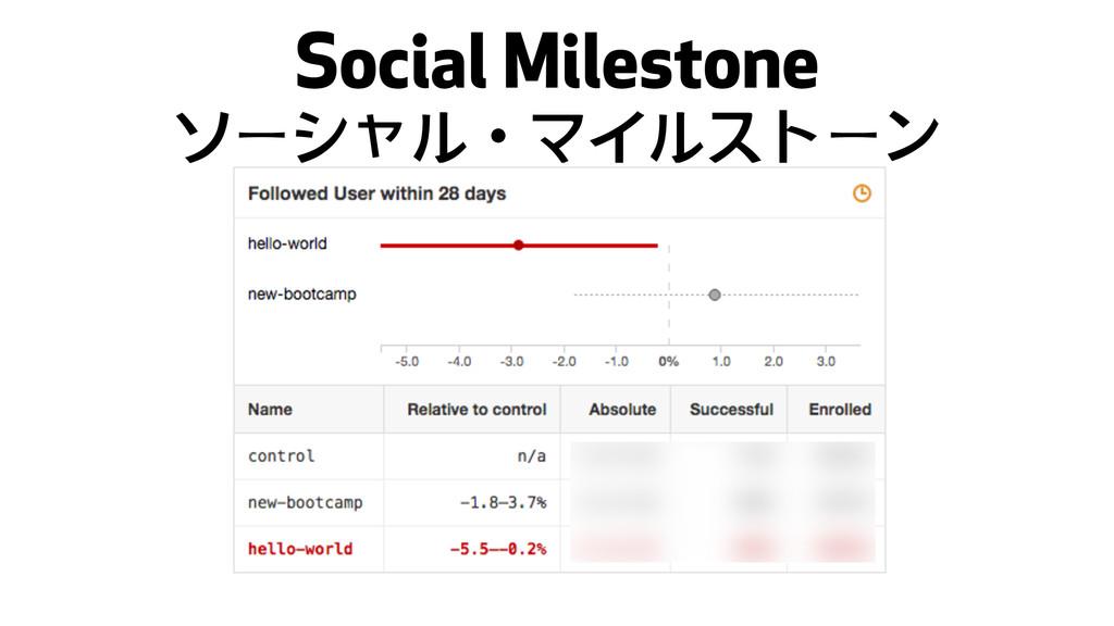 Social Milestone ソーシャルɾマイルストーン