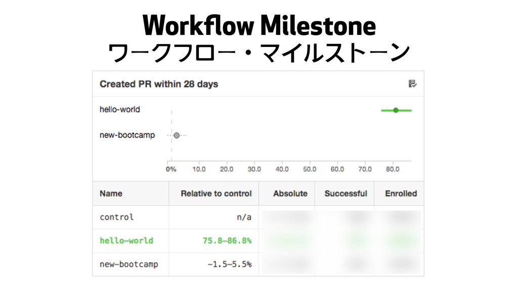 Workflow Milestone ワークフローɾマイルストーン