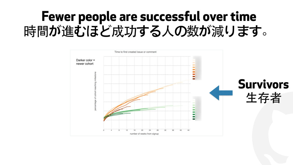 ! Fewer people are successful over time 時間が進むほど...