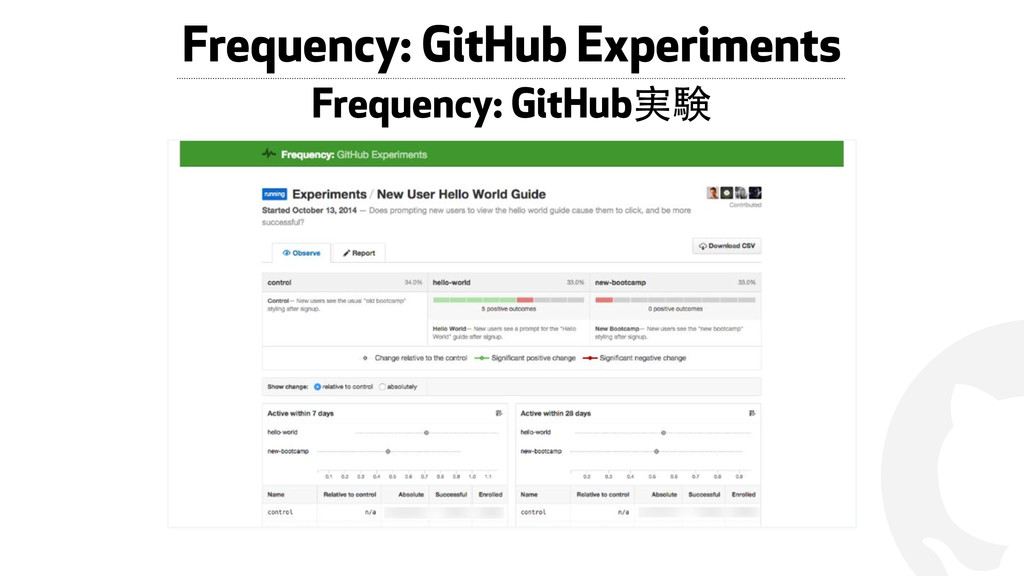 ! Frequency: GitHub Experiments Frequency: GitH...