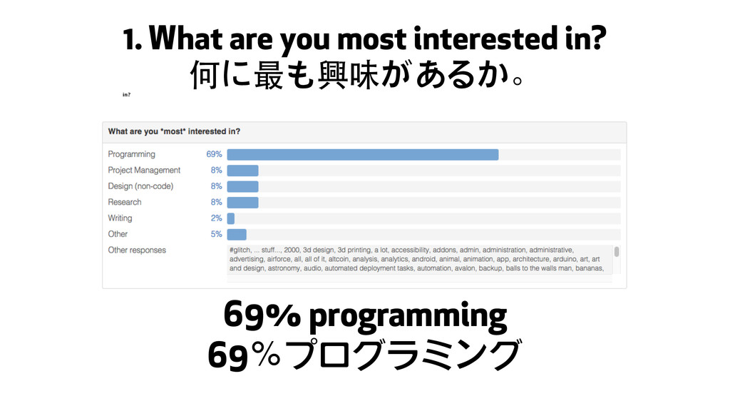 69% programming 69%プログラミング 1. What are you most...